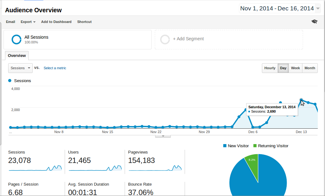 Screenshot-Audience Overview - Google Analytics - Firefox Developer Edition-1