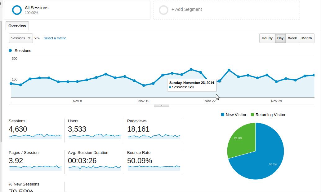 Screenshot-Audience Overview - Google Analytics - Firefox Developer Edition